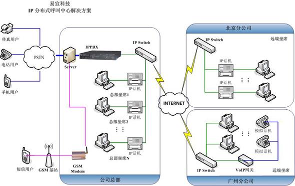 ip分布式呼叫中心系统(ipcc)